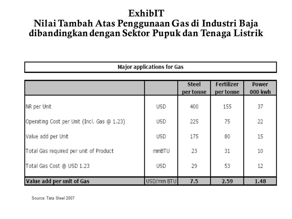 ExhibIT Nilai Tambah Atas Penggunaan Gas di Industri Baja dibandingkan dengan Sektor Pupuk dan Tenaga Listrik Source: Tata Steel 2007