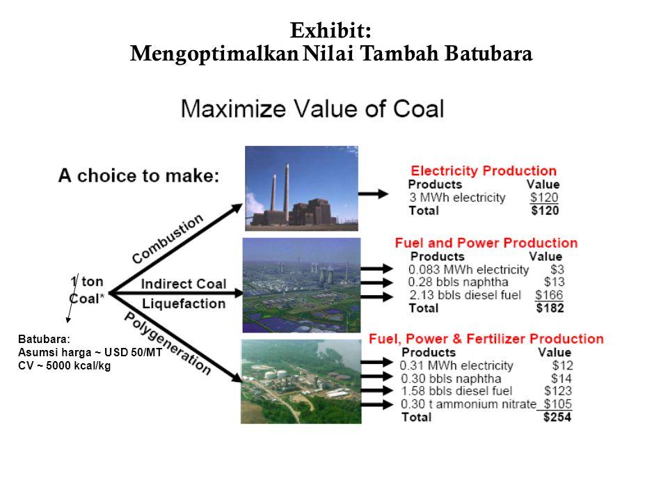 Exhibit: Mengoptimalkan Nilai Tambah Batubara Batubara: Asumsi harga ~ USD 50/MT CV ~ 5000 kcal/kg