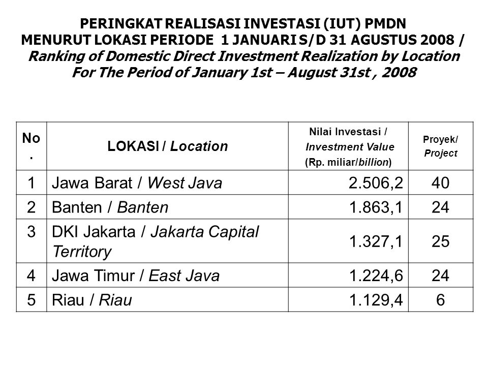 PERINGKAT REALISASI INVESTASI (IUT) PMDN MENURUT LOKASI PERIODE 1 JANUARI S/D 31 AGUSTUS 2008 / Ranking of Domestic Direct Investment Realization by Location For The Period of January 1st – August 31st, 2008 No.
