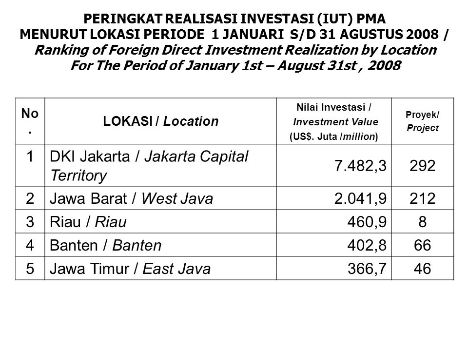 PERINGKAT REALISASI INVESTASI (IUT) PMA MENURUT LOKASI PERIODE 1 JANUARI S/D 31 AGUSTUS 2008 / Ranking of Foreign Direct Investment Realization by Location For The Period of January 1st – August 31st, 2008 No.