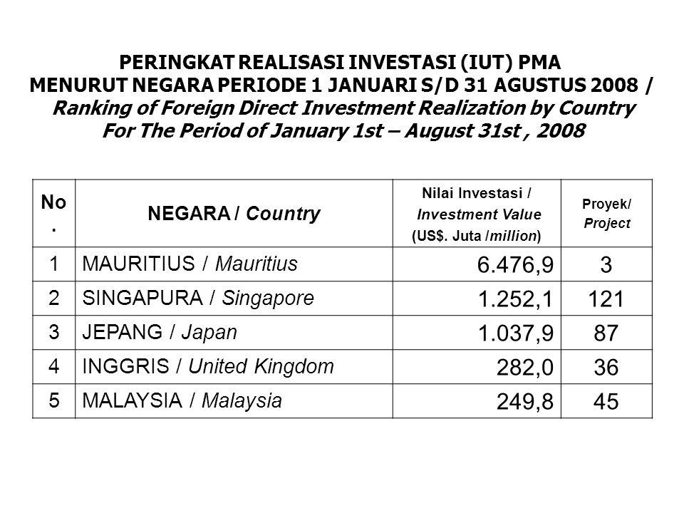REALISASI (IUT) PENYERAPAN TENAGA KERJA PMDN DAN PMA PERIODE 1 JANUARI S/D 31 AGUSTUS 2008 / Manpower Absorption of Domestic and Foreign Direct Investment Realization for the Period of January 1 st – August 31 st, 2008 PMDN : 46.381 orang /people PMA :181.744 orang /people TOTAL : 228.125 orang /people