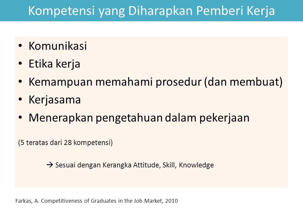 Kompetensi yang Diharapkan Pemberi Kerja Komunikasi Etika kerja Kemampuan memahami prosedur (dan membuat) Kerjasama Menerapkan pengetahuan dalam peker
