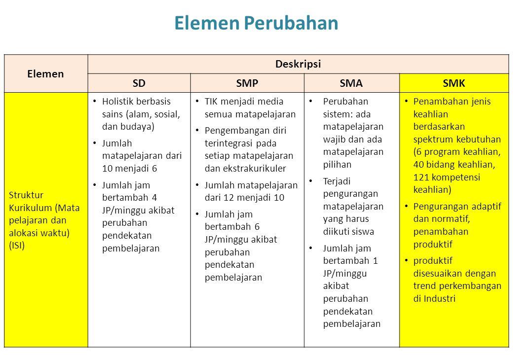 23 Elemen Deskripsi SDSMPSMASMK Struktur Kurikulum (Mata pelajaran dan alokasi waktu) (ISI) Holistik berbasis sains (alam, sosial, dan budaya) Jumlah