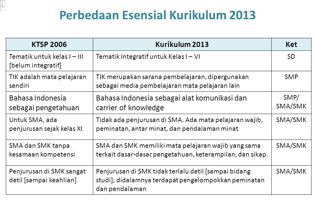 KTSP 2006Kurikulum 2013Ket Tematik untuk kelas I – III [belum integratif] Tematik Integratif untuk Kelas I – VISD TIK adalah mata pelajaran sendiri TI