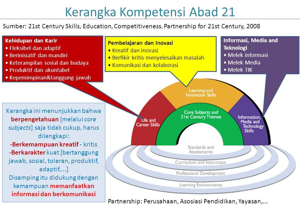 Elemen Perubahan Standar Kompetensi Lulusan Standar Proses Standar IsiStandar Penilaian Elemen Perubahan