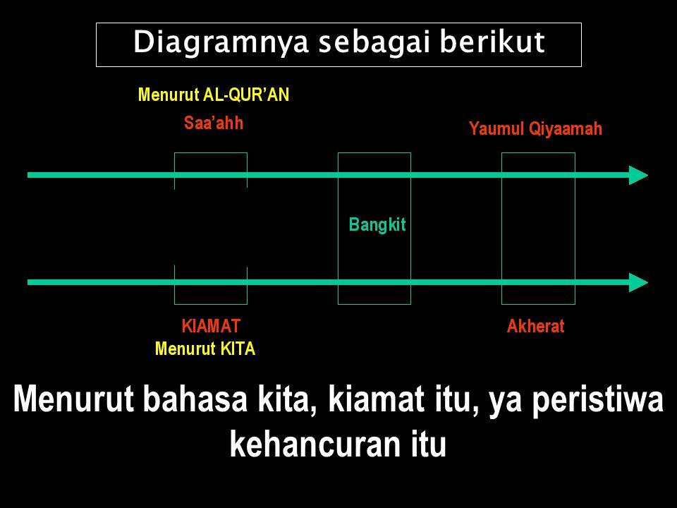 Yaumul Qiyaamahh.