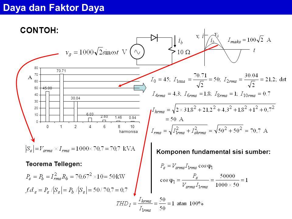 CONTOH: Teorema Tellegen: Komponen fundamental sisi sumber: ibib 10  vsvs ibib v, i t A 45.00 70.71 30.04 6.03 2.60 1.46 0.94 0 10 20 30 40 50 60 70 80 1234567 0 1 2 4 6 8 10 harmonisa Daya dan Faktor Daya