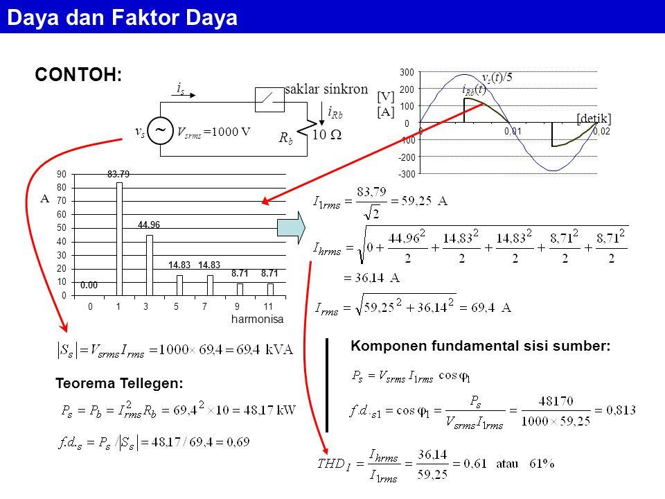 CONTOH: RbRb 10  vsvs V srms =1000 V isis saklar sinkron i Rb  -300 -200 -100 0 100 200 300 00,010,02 i Rb (t) v s (t)/5 [V] [A] [detik] 0.00 83.79 44.96 14.83 8.71 0 10 20 30 40 50 60 70 80 90 1234567 0 1 3 5 7 9 11 harmonisa A Komponen fundamental sisi sumber: Teorema Tellegen: Daya dan Faktor Daya
