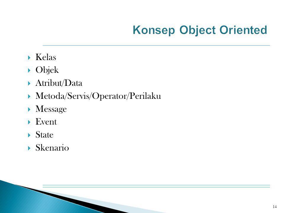  Kelas  Objek  Atribut/Data  Metoda/Servis/Operator/Perilaku  Message  Event  State  Skenario 14