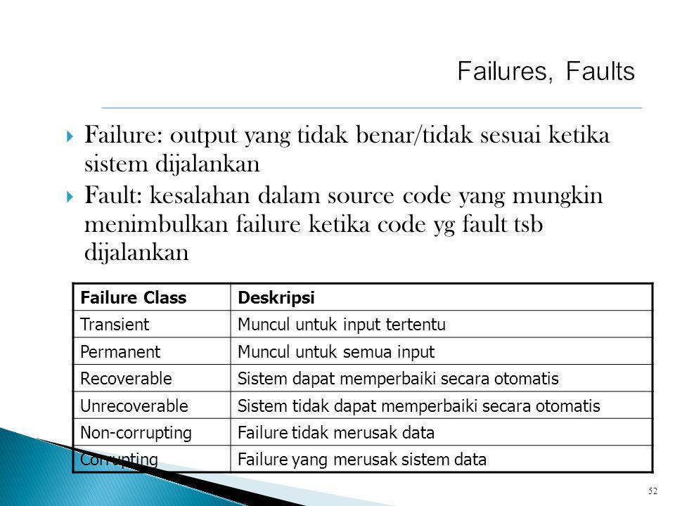  Failure: output yang tidak benar/tidak sesuai ketika sistem dijalankan  Fault: kesalahan dalam source code yang mungkin menimbulkan failure ketika code yg fault tsb dijalankan 52 Failure ClassDeskripsi TransientMuncul untuk input tertentu PermanentMuncul untuk semua input RecoverableSistem dapat memperbaiki secara otomatis UnrecoverableSistem tidak dapat memperbaiki secara otomatis Non-corruptingFailure tidak merusak data CorruptingFailure yang merusak sistem data