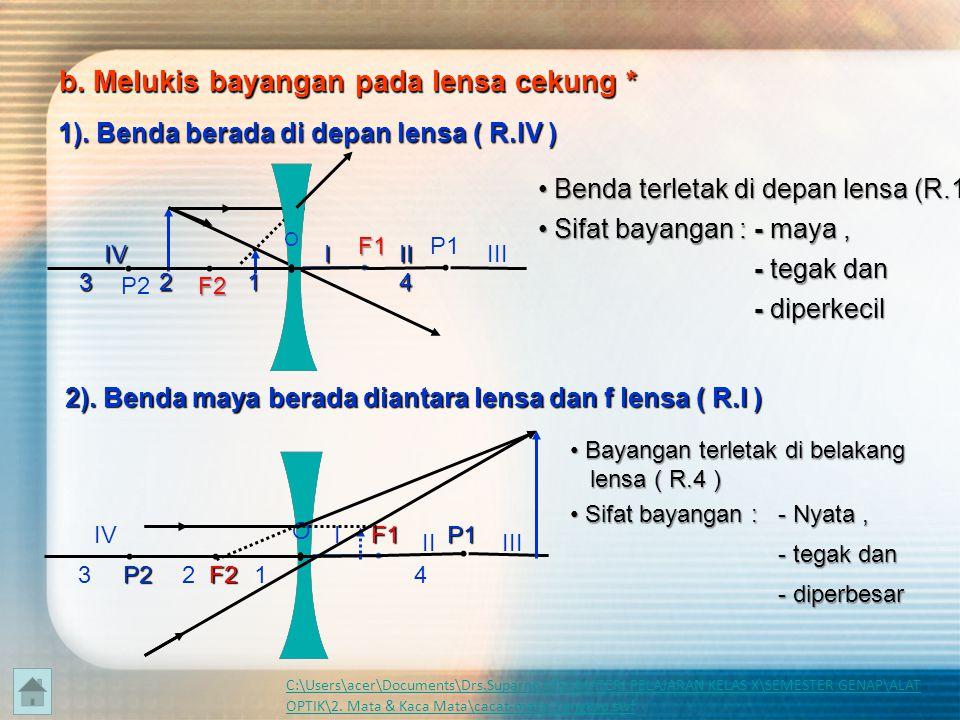 h h' 3). Benda berada pada jarak kurang dari f ( R.I ) h h'h' 4).