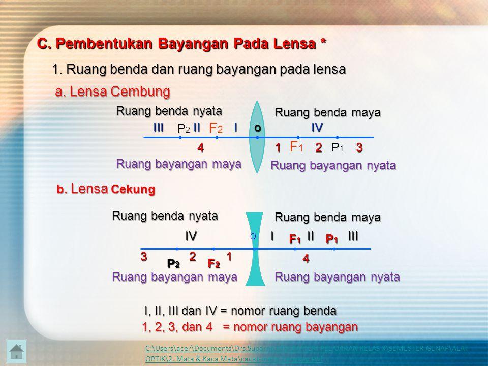 1). Sinar datang sejajar sumbu utama dibiaskan seolah-olah dari titikfokus F 2).