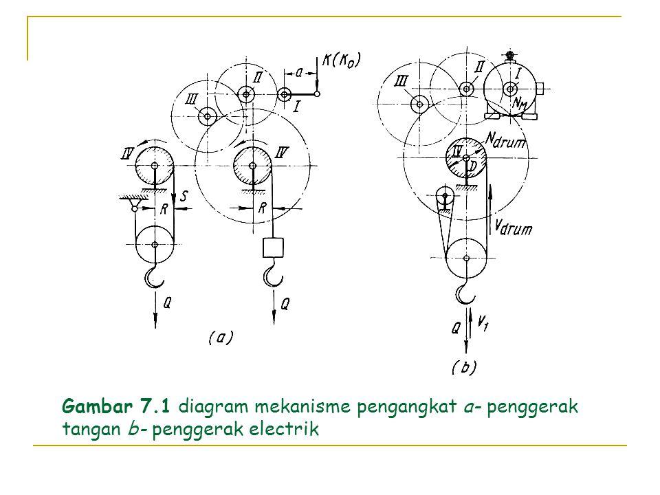 BABVIII PERALATAN PENGANGKAT Mekanisme pengangkat dibagi menjadi tiga kelompok menurut penggeraknya: 1. penggerak tangan 2. penggerak daya tersendiri