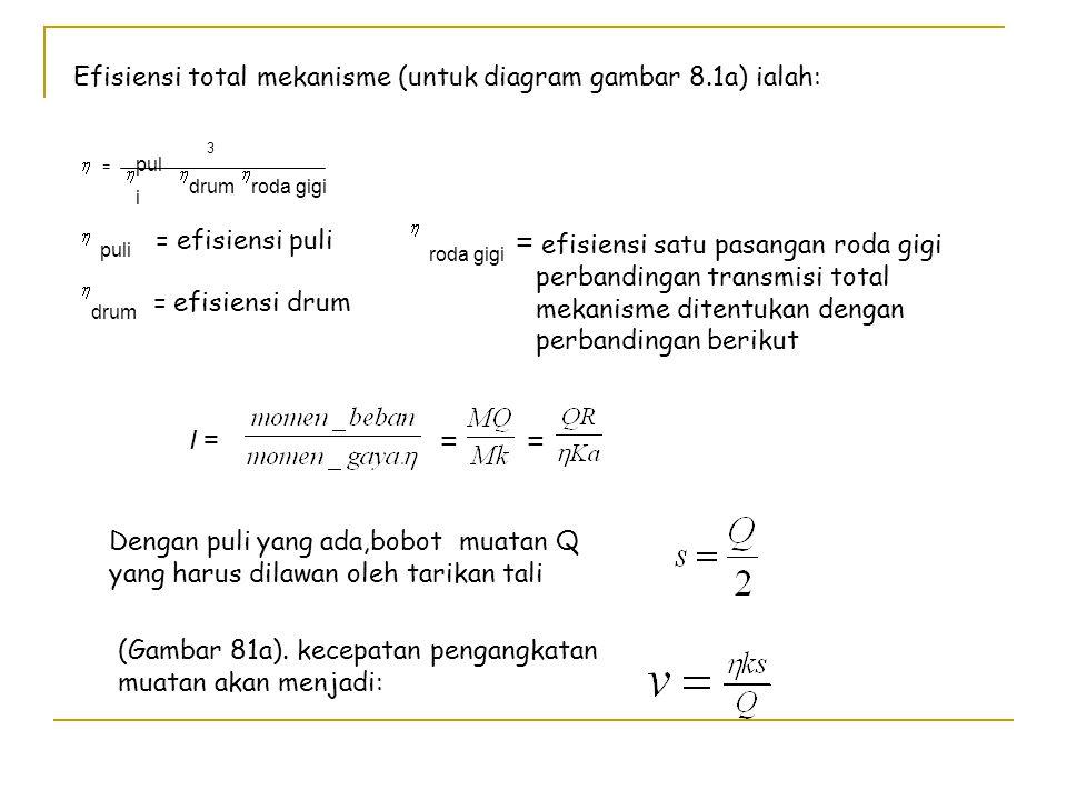 tabel 8.1 Kerja Maksimum Setiap Orang, Dalam kg PERIODE OPERASI Pada gagang kemudi Pada rantai penarik Pada pedal katrol Pada batang katrol Operasi te