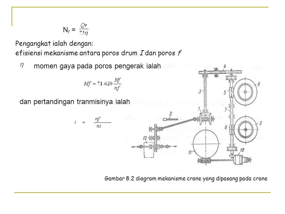 MEKANISME PENGANGKAT YANG BEROPERASI DARI SATU MOTOR PENGERAK SEKUTU UNTUK BEBERAPA MEKANISME Mekanisma ini didesain untuk crane yang dipasang pad truk atau traktor, kereta berel dan crane rantai (crawler crane) juga untuk crane Derek(derrick crane) dan Derek cengkram (grap wince).