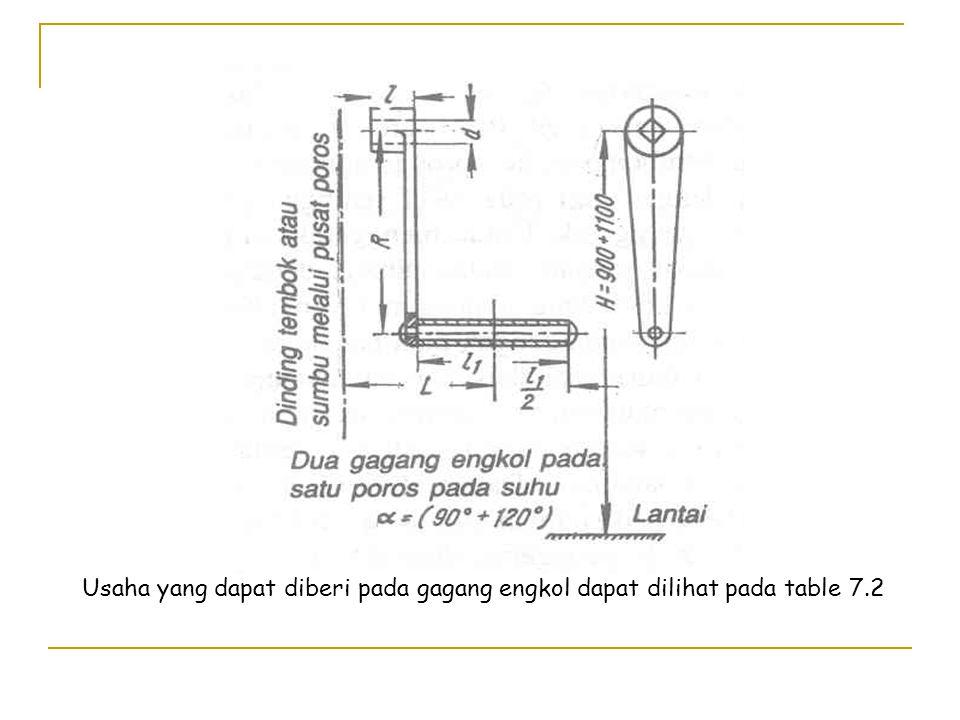BAB VII PENGGERAK PERALATAN PENGANGKAT 7.1 PENGGERAK TANGAN DAN TUAS PENGANGKAT 7.1.1 Komponen utama dari penggerak tangan ialah gagang engkol, dan roda penggerak dengan rantai penggeraknya.