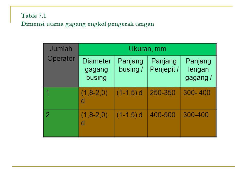 Usaha yang dapat diberi pada gagang engkol dapat dilihat pada table 7.2