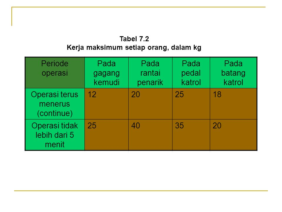 Jumlah Operator Ukuran, mm Diameter gagang busing Panjang busing l Panjang Penjepit l Panjang lengan gagang l 1(1,8-2,0) d (1-1,5) d250-350300- 400 2(1,8-2,0) d (1-1,5) d400-500300-400 Table 7.1 Dimensi utama gagang engkol pengerak tangan