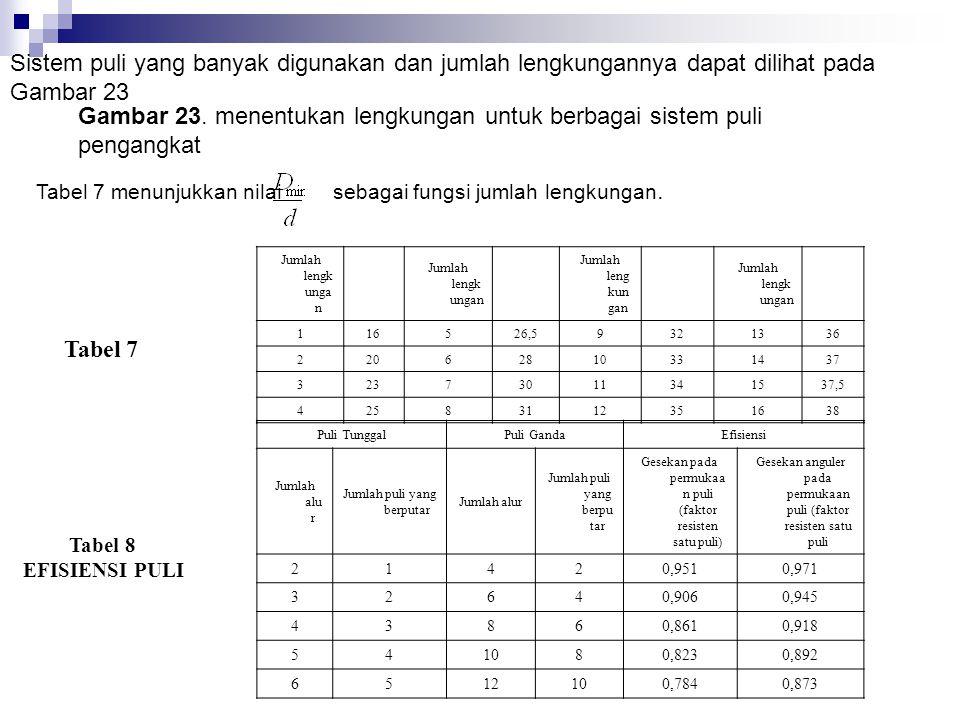 Tabel 5 Tali Rami untuk Pengangkat Faktor mula- mulaKONSTRUKSI TALI dari keama nan6 x 9 = 114 + 1c*6 x 37 = 222 + 1c* tali terhadap Posisi berpoto nga