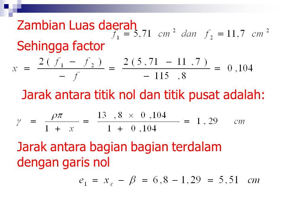2.Gaya normal pada penampung rumus (69) adalah: 3.factor Luas penampang F = 115,8 cm 2 Luas daerah tambahan f = 789 cm 3. Absis titik pusat ialah