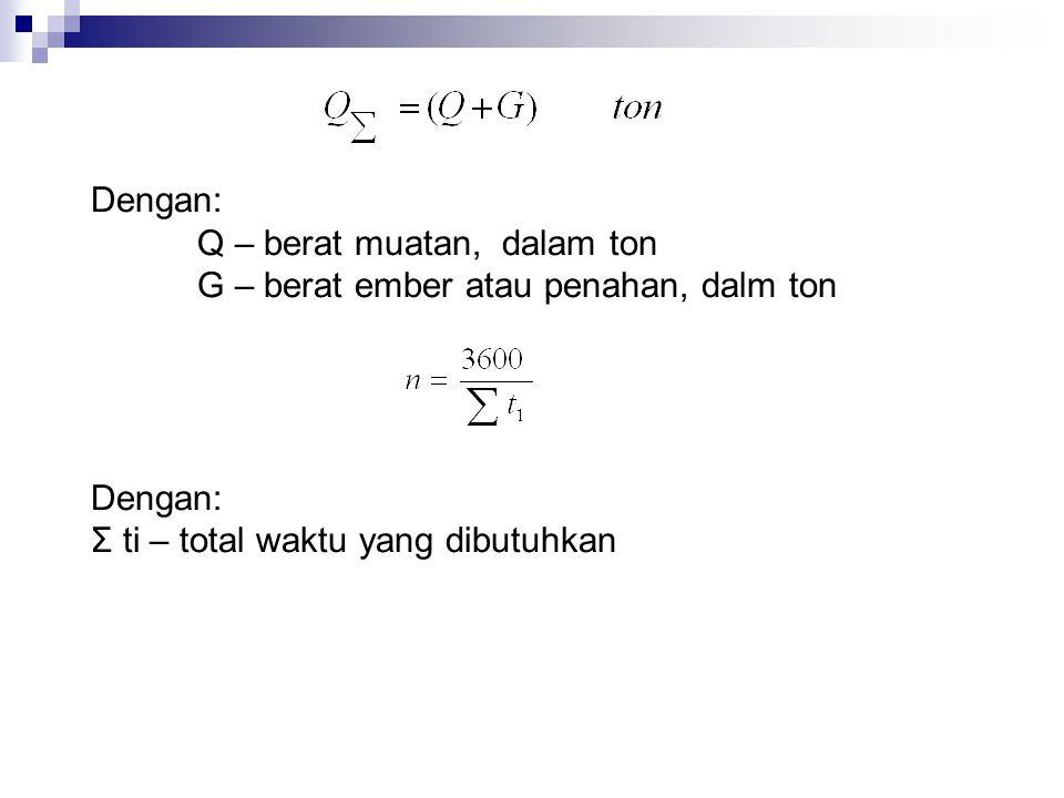 Dengan : V – kapasitas ember, alat pencengkeram dan sebagainya dalam meter kubik Ψ – faktor pengisian γ – berat jenis dalam ton/m3