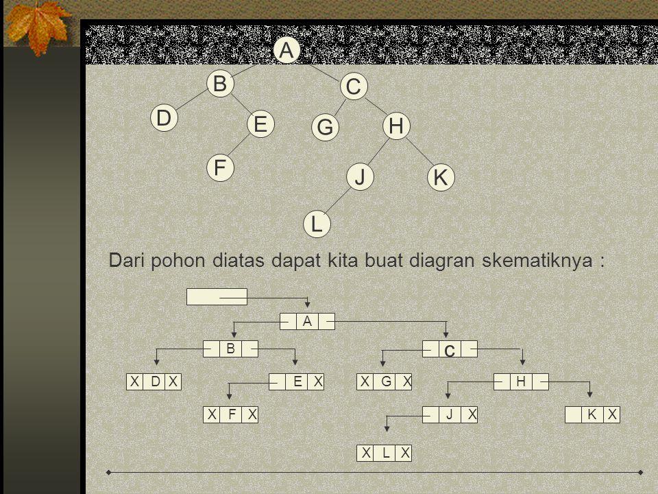 Ada 3 kegiatan yang terdapat dalam transversal pohon biner : Mengunjungi simpul akar (root) Melakukan transversal sub pohon kiri dan Melakukan transversal sub pohon kanan Transversal Pre-order (prefix) Transversal pre-order (prefix) merupakan kunjungan dalam pohon yang dilakukan dari atas ke bawah.