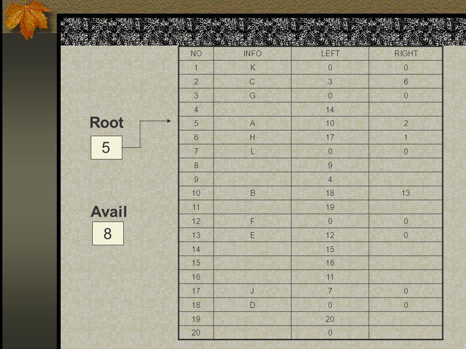 Untuk menentukan atau membuat pohon biner dengan penyajian kait juga dapat dilakukan dengan cara menentu- kan root yang akan dijadikan info pertama, pada contoh misal A, penentuan left dan right secara bebas.
