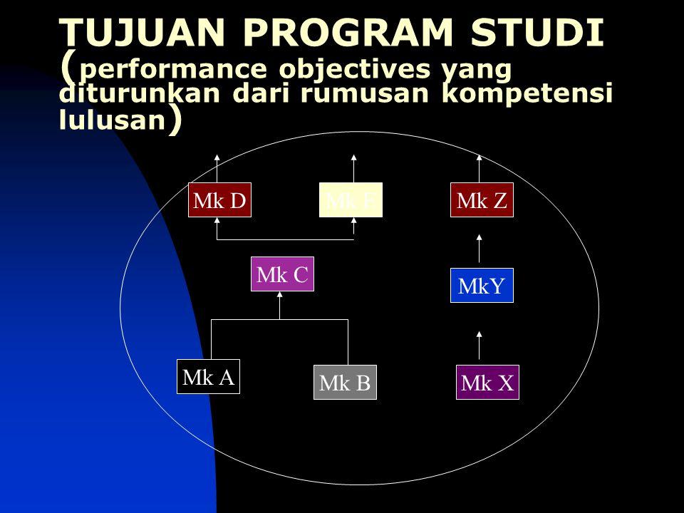 TUJUAN PROGRAM STUDI ( performance objectives yang diturunkan dari rumusan kompetensi lulusan ) Mk A Mk X MkY Mk ZMk EMk D Mk B Mk C