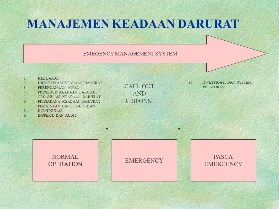 MANAJEMEN KEADAAN DARURAT EMEGENCY MANAGEMENT SYSTEM 1.KEBIJAKAN 2.IDENTIFIKASI KEADAAN DARURAT 3.PERENCANAAN AWAL 4.PROSEDUR KEADAAN DARURAT 5.ORGANISASI KEADAAN DARURAT 6.PRASARANA KEADAAN DARURAT 7.PEMBINAAN DAN PELATYIHAN 8.KOMUNIKASI 9.INSPEKSI DAN AUDIT EMERGENCY PASCA EMERGENCY NORMAL OPERATION CALL OUT AND RESPONSE 10.INVESTIGASI DAN SYSTEM PELAPORAN