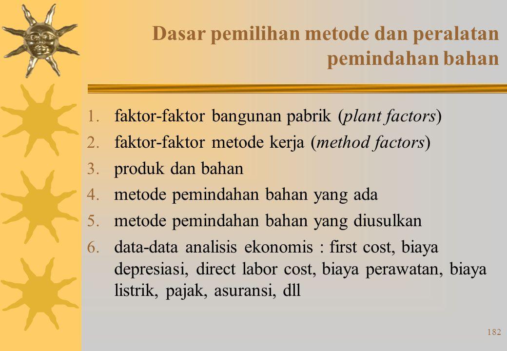 181 Sistem Pemindahan Dasar :  Sistem berorientasi pada peralatan  Sistem berorientasi bahan (muatan)  Sistem yang berorientasi pada tata cara (pro
