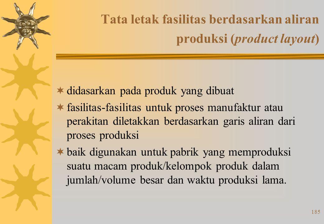 184 Tipe Tata Letak  Tata letak fasilitas berdasarkan aliran produksi (production line product atau product lay-out)  Tata letak fasilitas berdasark
