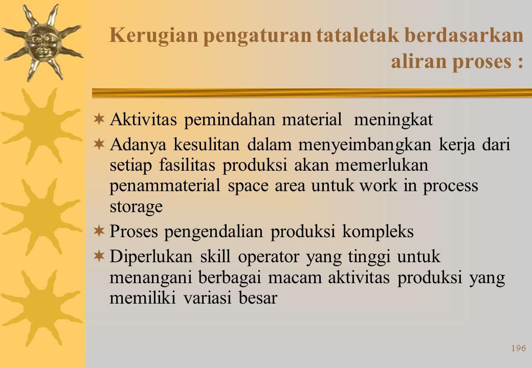 195 Keuntungan pengaturan tataletak berdasarkan aliran proses:  Total investasi rendah untuk pembelian mesin dan/atau peralatan produksi lainnya  Fl