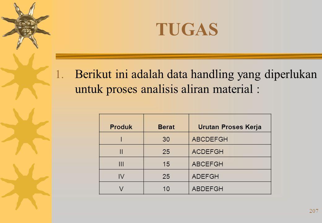 206 Analisis Momen Handling (Torsi) Analisis torsi/momen handling sistem dilakukan dengan menjumlahkan nilai dalam kotak di atas diagonal dengan angka