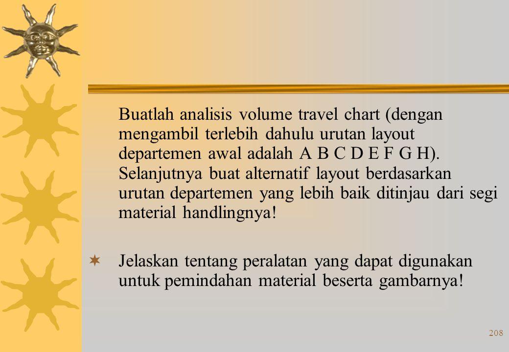 207 TUGAS 1. Berikut ini adalah data handling yang diperlukan untuk proses analisis aliran material : ProdukBeratUrutan Proses Kerja I30ABCDEFGH II25A