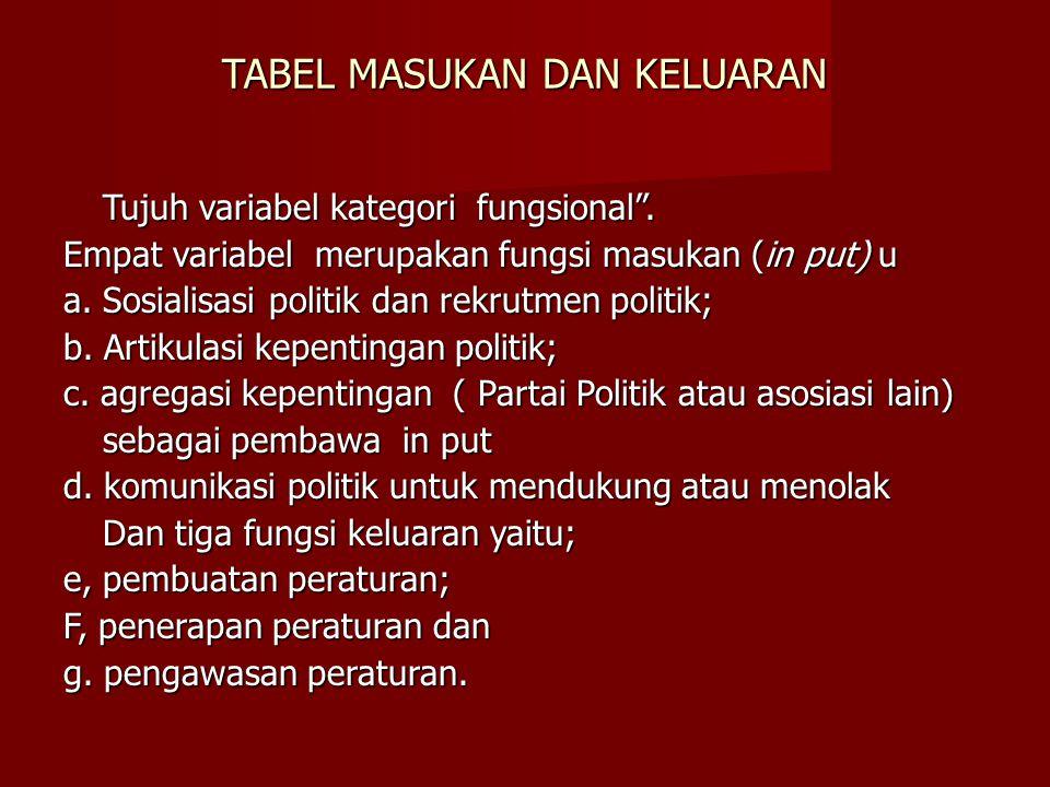 TABEL MASUKAN DAN KELUARAN Tujuh variabel kategori fungsional .