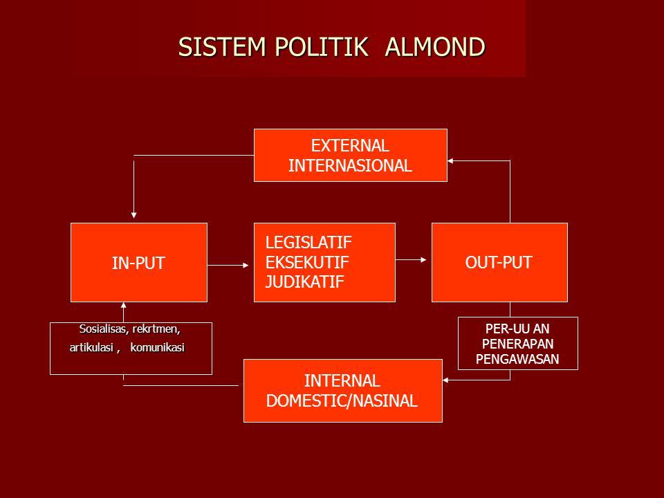 SISTEM POLITIK ALMOND IN-PUT OUT-PUT EXTERNAL INTERNASIONAL INTERNAL DOMESTIC/NASINAL LEGISLATIF EKSEKUTIF JUDIKATIF Sosialisas, rekrtmen, artikulasi, komunikasi PER-UU AN PENERAPAN PENGAWASAN
