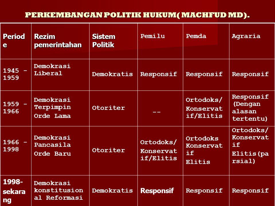 PERKEMBANGAN POLITIK HUKUM( MACHFUD MD).
