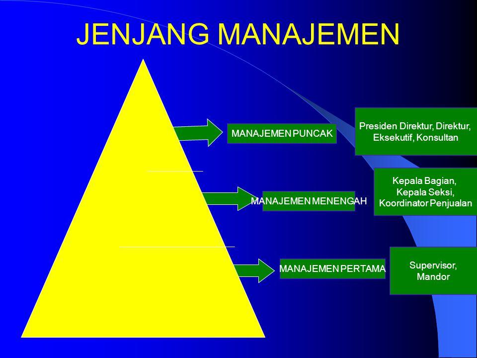JENJANG/TINGKATAN MANAJEMEN 1. Manajemen Lini Pertama/Lou Manajer (Operasional) meliputi Supervisor, Manajer Shift,Manajer Area, Mandor (Foreman). 2.