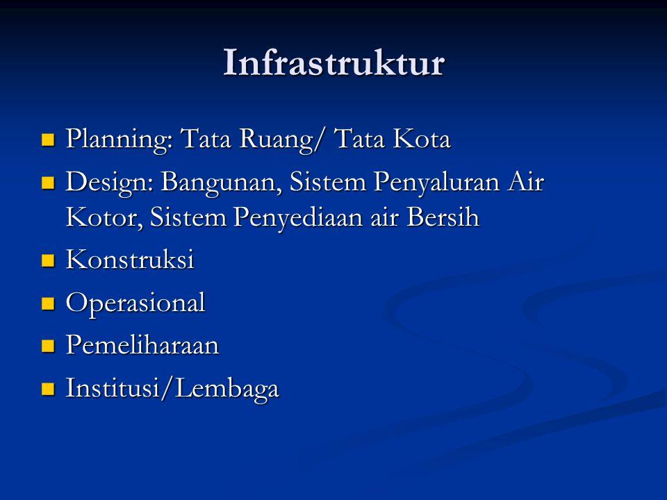 Infrastruktur Planning: Tata Ruang/ Tata Kota Planning: Tata Ruang/ Tata Kota Design: Bangunan, Sistem Penyaluran Air Kotor, Sistem Penyediaan air Bersih Design: Bangunan, Sistem Penyaluran Air Kotor, Sistem Penyediaan air Bersih Konstruksi Konstruksi Operasional Operasional Pemeliharaan Pemeliharaan Institusi/Lembaga Institusi/Lembaga