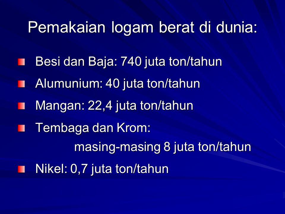 Pemakaian logam berat di dunia: Besi dan Baja: 740 juta ton/tahun Alumunium: 40 juta ton/tahun Mangan: 22,4 juta ton/tahun Tembaga dan Krom: masing-masing 8 juta ton/tahun Nikel: 0,7 juta ton/tahun