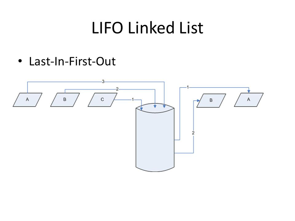 LIFO Linked List Last-In-First-Out