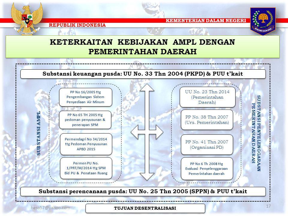 KEMENTERIAN DALAM NEGERI REPUBLIK INDONESIA UU No. 23 Thn 2014 (Pemerintahan Daerah) PP No 6 Th 2008 ttg Evaluasi Penyelenggaraan Pemerintahan daerah