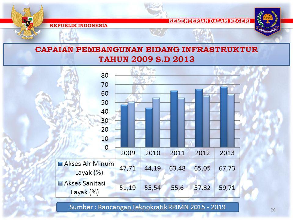 KEMENTERIAN DALAM NEGERI REPUBLIK INDONESIA CAPAIAN PEMBANGUNAN BIDANG INFRASTRUKTUR TAHUN 2009 S.D 2013 Sumber : Rancangan Teknokratik RPJMN 2015 - 2