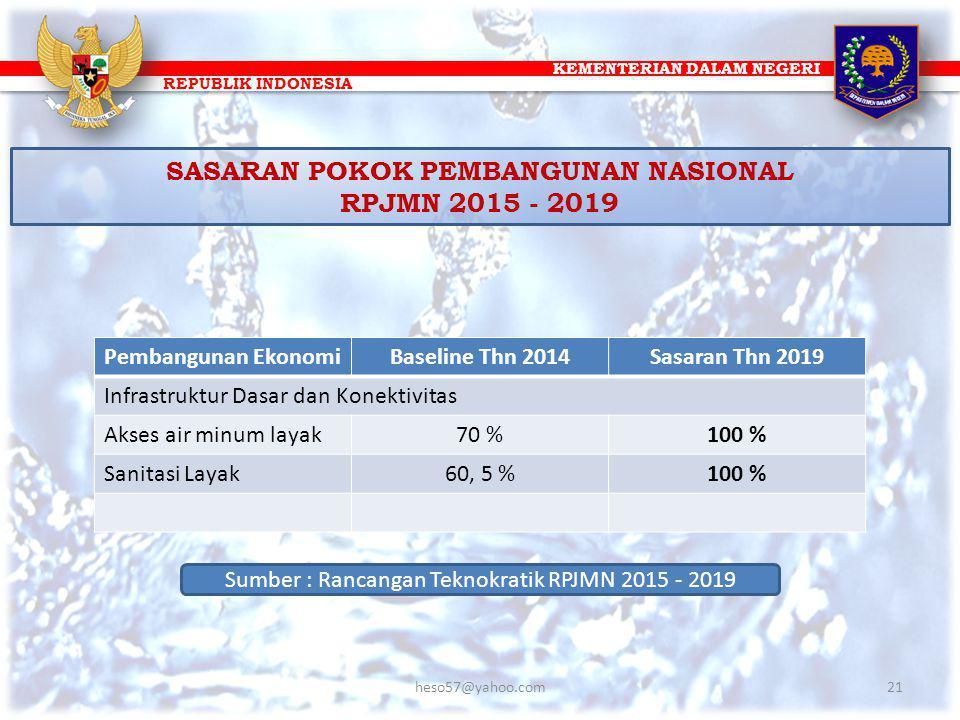 KEMENTERIAN DALAM NEGERI REPUBLIK INDONESIA SASARAN POKOK PEMBANGUNAN NASIONAL RPJMN 2015 - 2019 Pembangunan EkonomiBaseline Thn 2014Sasaran Thn 2019