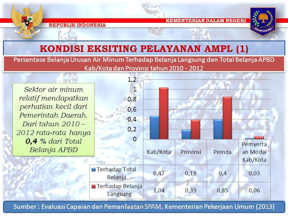 KEMENTERIAN DALAM NEGERI REPUBLIK INDONESIA KONDISI EKSITING PELAYANAN AMPL (1) Persentase Belanja Urusan Air Minum Terhadap Belanja Langsung dan Tota