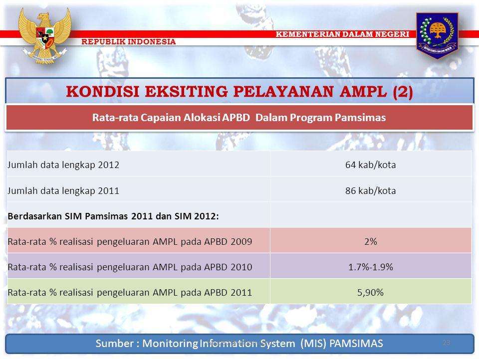 KEMENTERIAN DALAM NEGERI REPUBLIK INDONESIA KONDISI EKSITING PELAYANAN AMPL (2) Rata-rata Capaian Alokasi APBD Dalam Program Pamsimas Jumlah data leng