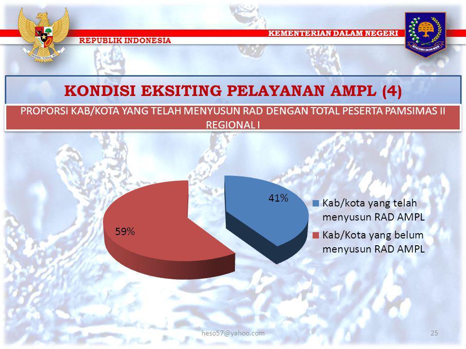 KEMENTERIAN DALAM NEGERI REPUBLIK INDONESIA KONDISI EKSITING PELAYANAN AMPL (4) PROPORSI KAB/KOTA YANG TELAH MENYUSUN RAD DENGAN TOTAL PESERTA PAMSIMA