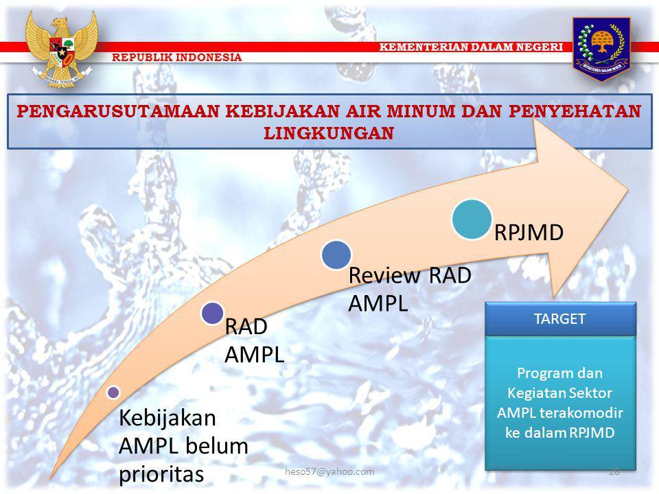 KEMENTERIAN DALAM NEGERI REPUBLIK INDONESIA PENGARUSUTAMAAN KEBIJAKAN AIR MINUM DAN PENYEHATAN LINGKUNGAN Kebijakan AMPL belum prioritas RAD AMPL Revi
