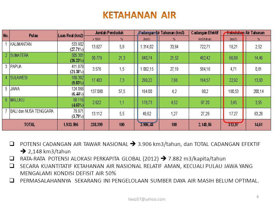  POTENSI CADANGAN AIR TAWAR NASIONAL  3.906 km3/tahun, dan TOTAL CADANGAN EFEKTIF  2,148 km3/tahun  RATA-RATA POTENSI ALOKASI PERKAPITA GLOBAL (20