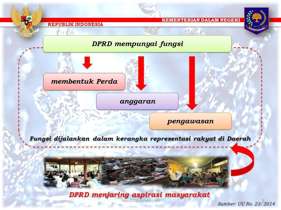 KEMENTERIAN DALAM NEGERI REPUBLIK INDONESIA Fungsi dijalankan dalam kerangka representasi rakyat di Daerah DPRD menjaring aspirasi masyarakat membentu